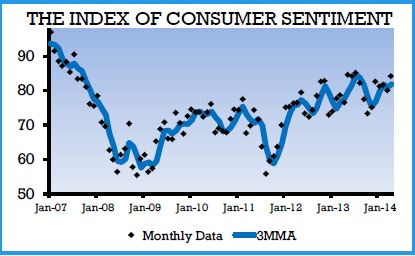 The Index of Consumer Sentiment